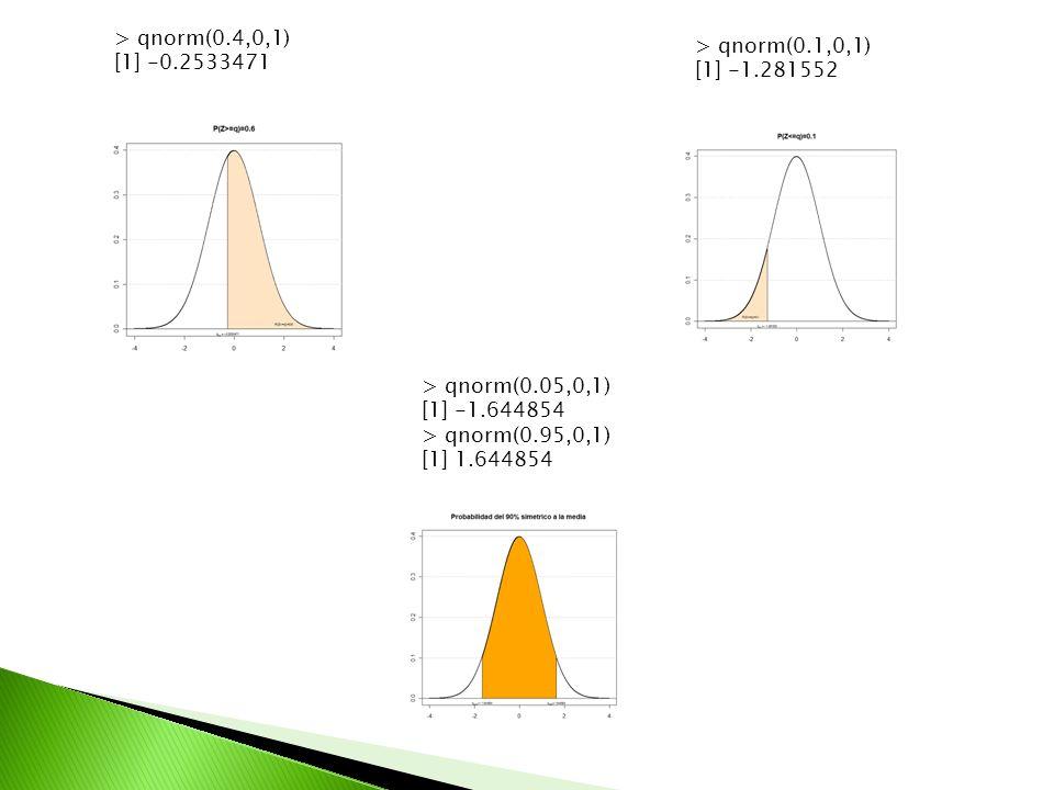 > qnorm(0.4,0,1) [1] -0.2533471. > qnorm(0.1,0,1) [1] -1.281552. > qnorm(0.05,0,1) [1] -1.644854.